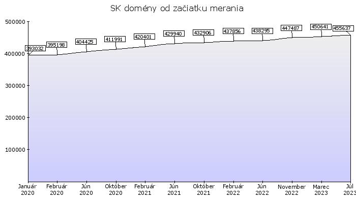 Štattistika rastu počtu domén s koncovkou SK